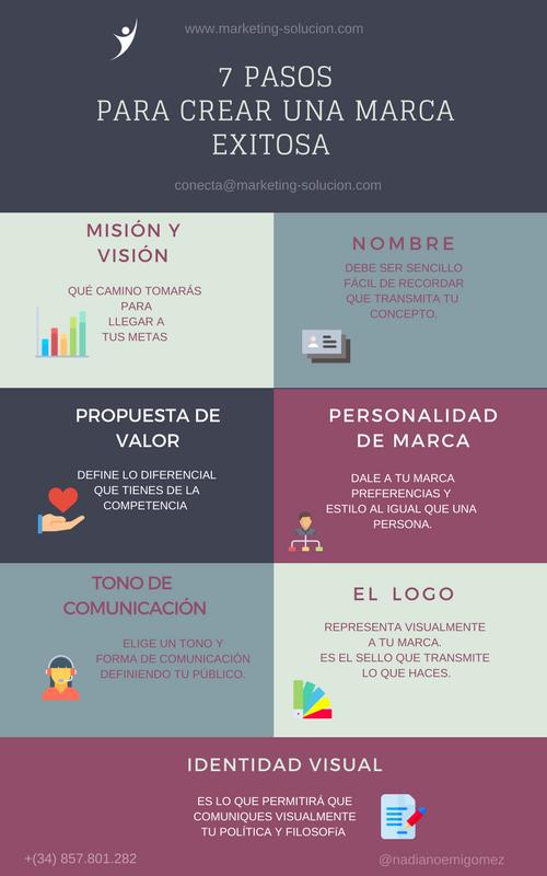 los 7 pasos para crear una marca exitosa marketing solucion